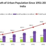 Population in India – The Evil and The Good!
