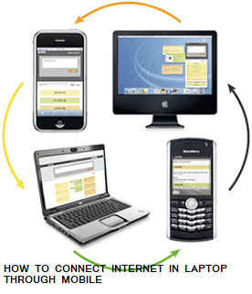 connect internet laptop mobile